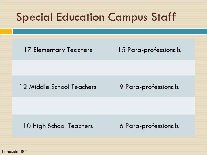 Special Education Campus Staff 17 Elementary Teachers 15 Para-professionals 12 Middle School Teachers 9