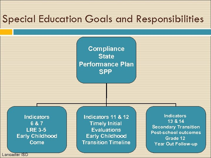 Special Education Goals and Responsibilities Compliance State Performance Plan SPP Indicators 6&7 LRE 3