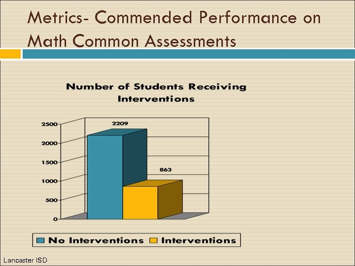 Metrics- Commended Performance on Math Common Assessments Lancaster ISD