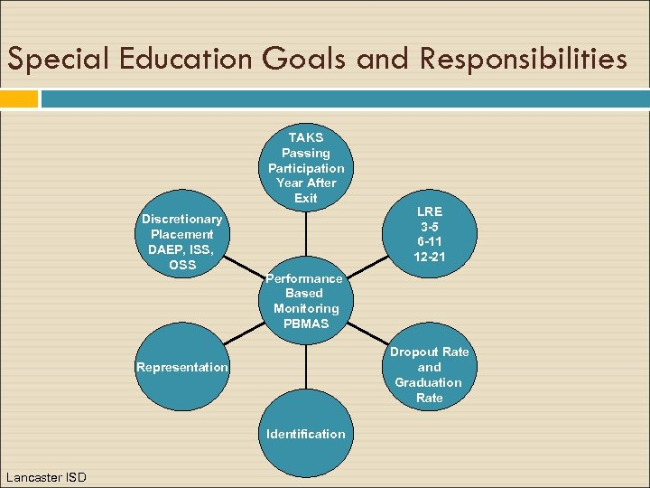 Special Education Goals and Responsibilities TAKS Passing Participation Year After Exit Discretionary Placement DAEP,