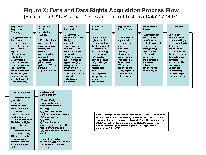 Figure X: Data and Data Rights Acquisition Process Flow [Prepared for GAO Review of