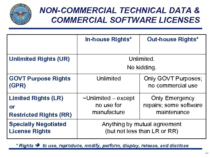 NON-COMMERCIAL TECHNICAL DATA & COMMERCIAL SOFTWARE LICENSES In-house Rights* Unlimited Rights (UR) Out-house Rights*