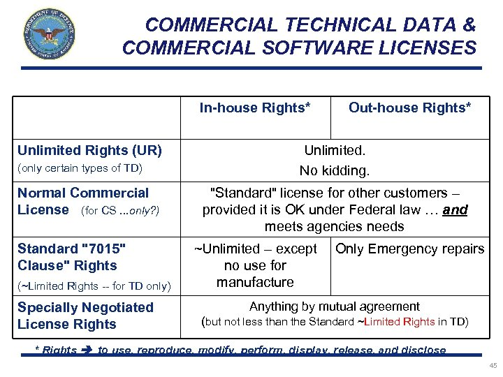 COMMERCIAL TECHNICAL DATA & COMMERCIAL SOFTWARE LICENSES In-house Rights* Unlimited Rights (UR) (only certain