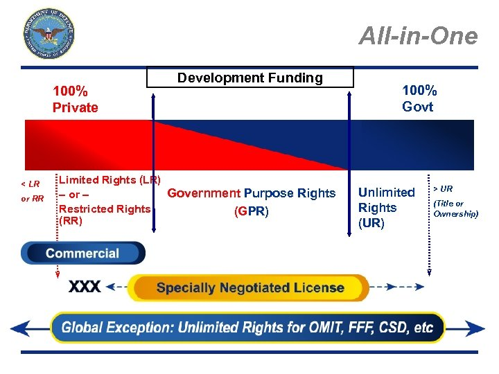 All-in-One 100% Private < LR or RR Page 14 Development Funding Limited Rights (LR)
