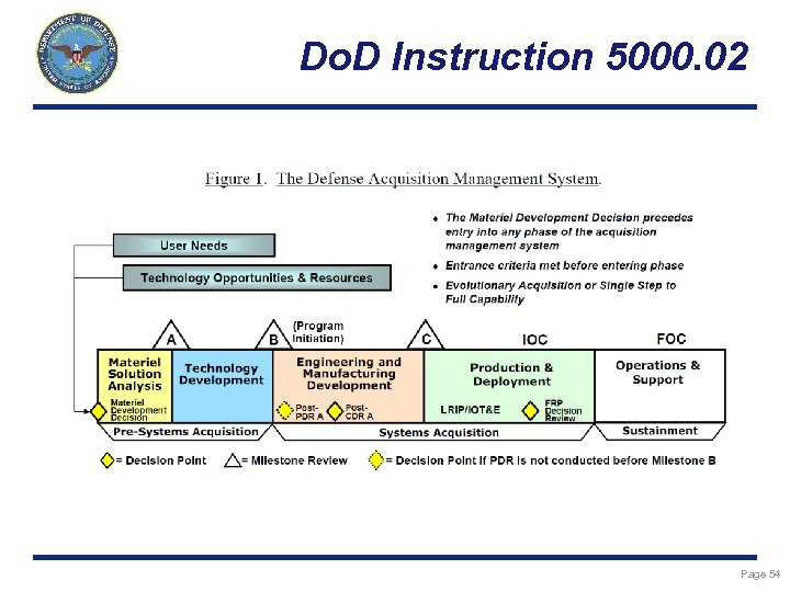 Do. D Instruction 5000. 02 Page 54