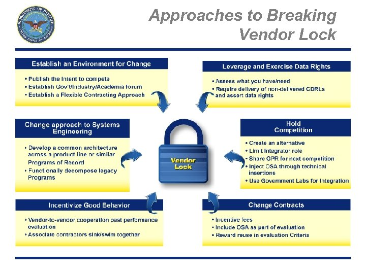 Approaches to Breaking Vendor Lock Page 16