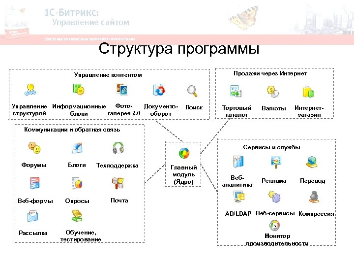 Структура программы Продажи через Интернет Управление контентом Фото. Управление Информационные Документогалерея 2. 0 структурой