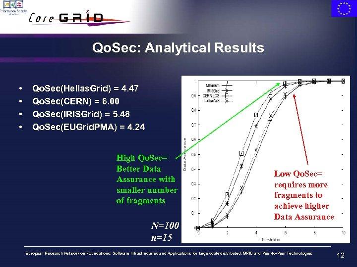 Qo. Sec: Analytical Results • • Qo. Sec(Hellas. Grid) = 4. 47 Qo. Sec(CERN)