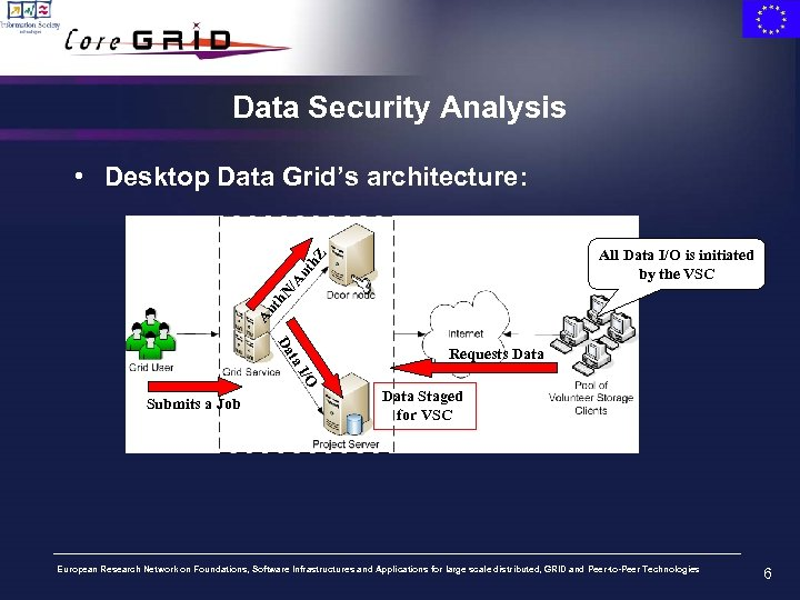 Data Security Analysis • Desktop Data Grid's architecture: Au th N /A ut h.