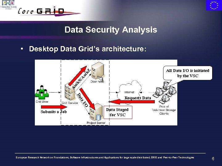 Data Security Analysis • Desktop Data Grid's architecture: Au th N /A ut h.