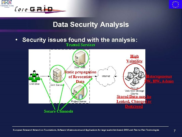 Data Security Analysis • Security issues found with the analysis: Trusted Services High Volatility