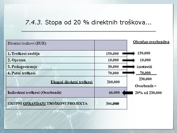 7. 4. 3. Stopa od 20 % direktnih troškova. . . Obračun overheads-a Direktni