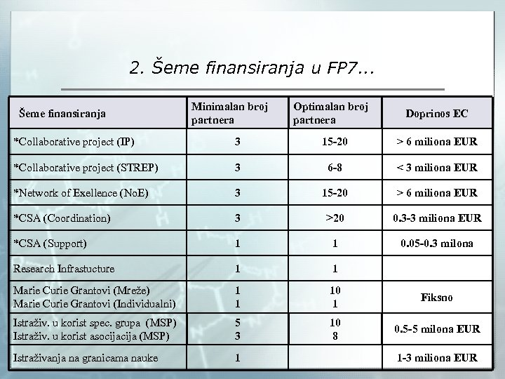 2. Šeme finansiranja u FP 7. . . Šeme finansiranja Minimalan broj partnera Optimalan