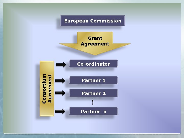 European Commission Grant Agreement Partner 1 Partner 2 . . . Consortium Agreement Co-ordinator