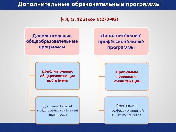 Дополнительные образовательные программы (ч. 4, ст. 12 Закон № 273 -ФЗ) Дополнительные общеобразовательные программы