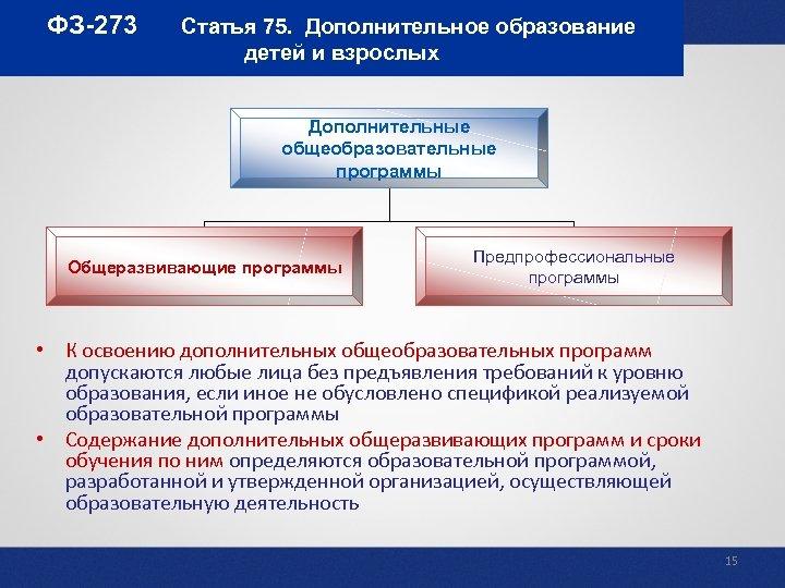 ФЗ-273 Статья 75. Дополнительное образование детей и взрослых Дополнительные общеобразовательные программы Общеразвивающие программы Предпрофессиональные