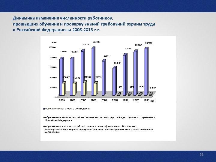 Динамика изменения численности работников, прошедших обучение и проверку знаний требований охраны труда в Российской