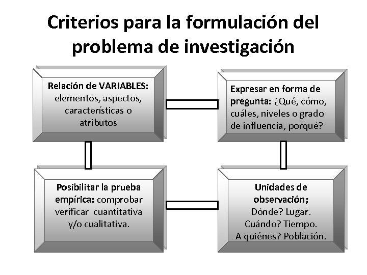 Criterios para la formulación del problema de investigación Relación de VARIABLES: elementos, aspectos, características