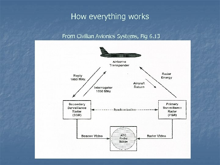 How everything works From Civilian Avionics Systems, Fig 6. 13