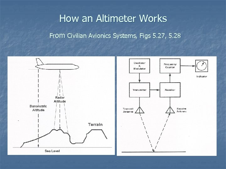 How an Altimeter Works From Civilian Avionics Systems, Figs 5. 27, 5. 28