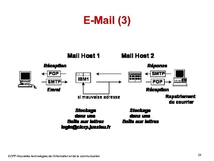 E-Mail (3) EDPP-Nouvelles technologies de l'information et de la communication 24