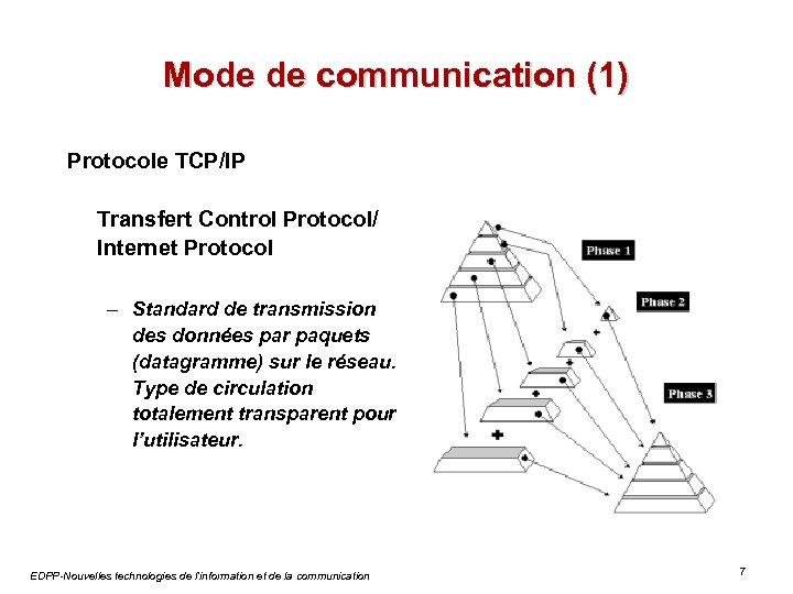 Mode de communication (1) Protocole TCP/IP Transfert Control Protocol/ Internet Protocol – Standard de