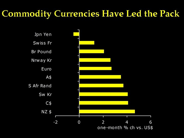 Commodity Currencies Have Led the Pack