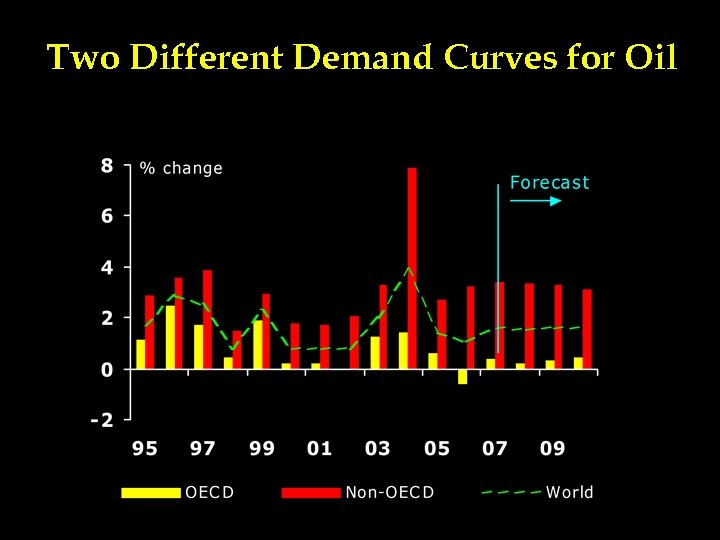 Two Different Demand Curves for Oil