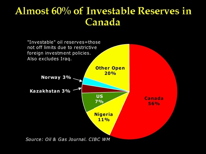 Almost 60% of Investable Reserves in Canada