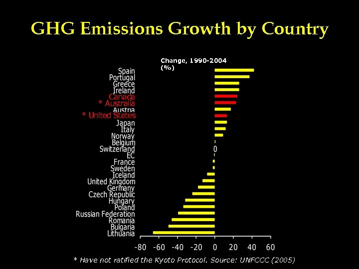 GHG Emissions Growth by Country Change, 1990 -2004 (%) Canada * Australia * United