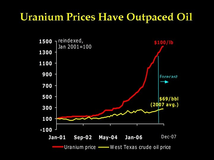 Uranium Prices Have Outpaced Oil