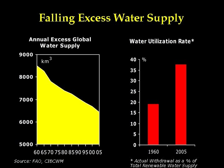 Falling Excess Water Supply Source: FAO, CIBCWM * Actual Withdrawal as a % of