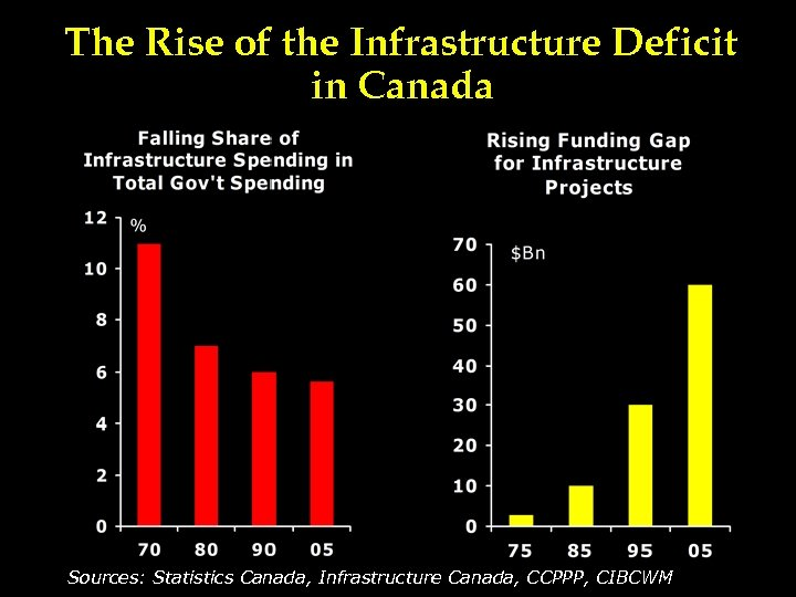 The Rise of the Infrastructure Deficit in Canada Sources: Statistics Canada, Infrastructure Canada, CCPPP,