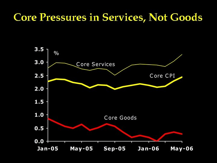 Core Pressures in Services, Not Goods