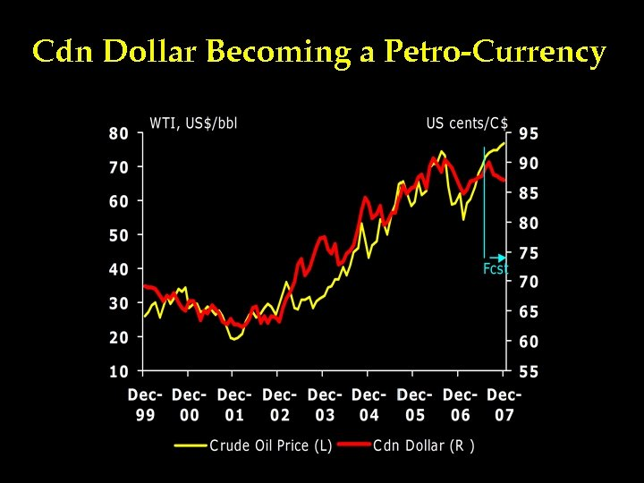 Cdn Dollar Becoming a Petro-Currency