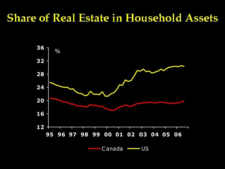 Share of Real Estate in Household Assets