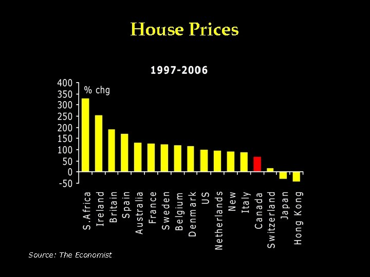 House Prices Source: The Economist