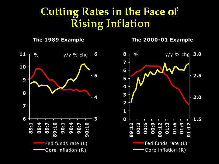 Cutting Rates in the Face of Rising Inflation