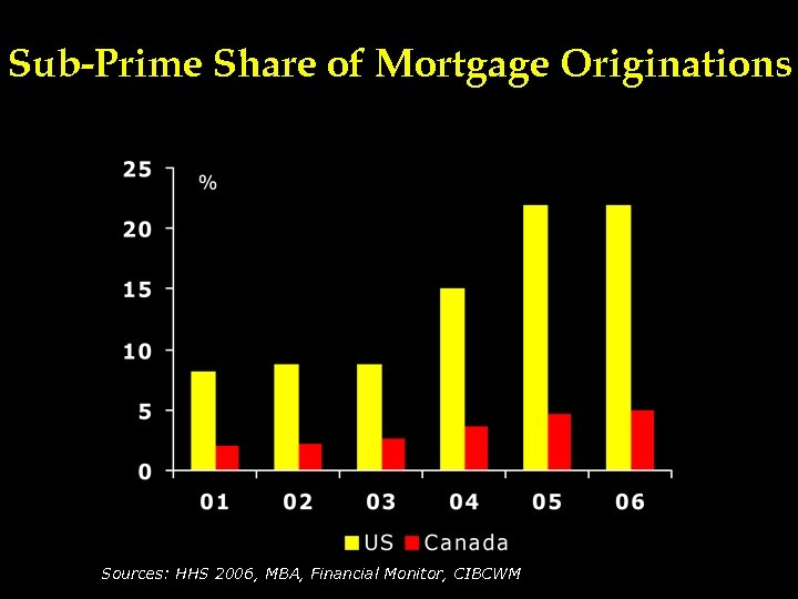 Sub-Prime Share of Mortgage Originations Sources: HHS 2006, MBA, Financial Monitor, CIBCWM
