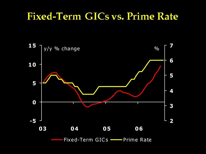Fixed-Term GICs vs. Prime Rate