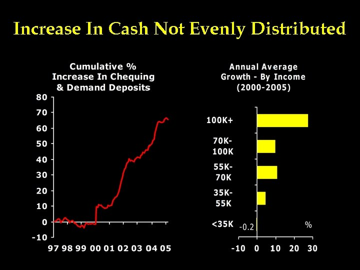 Increase In Cash Not Evenly Distributed