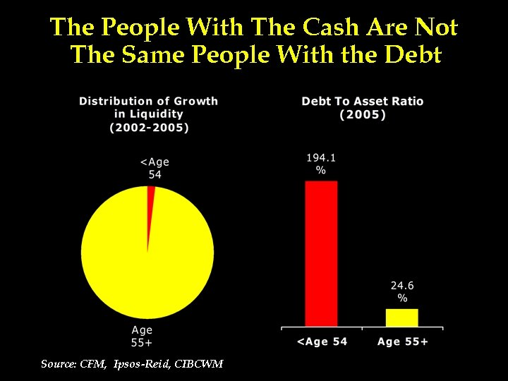 The People With The Cash Are Not The Same People With the Debt Source: