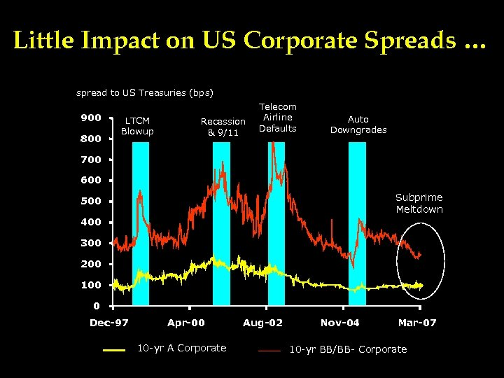 Little Impact on US Corporate Spreads … spread to US Treasuries (bps) 900 800
