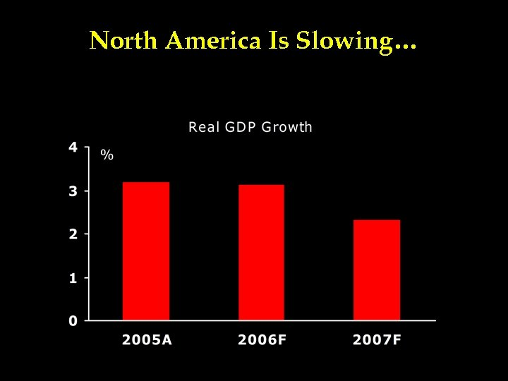 North America Is Slowing…