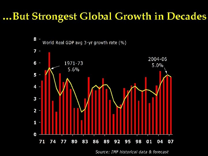 …But Strongest Global Growth in Decades