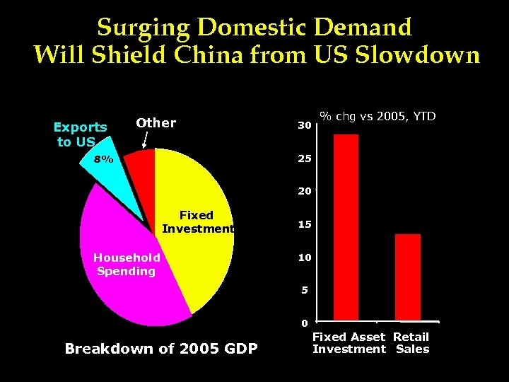 Surging Domestic Demand Will Shield China from US Slowdown Exports to US Other 30