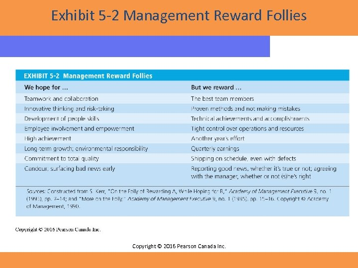 Exhibit 5 -2 Management Reward Follies Copyright © 2016 Pearson Canada Inc.
