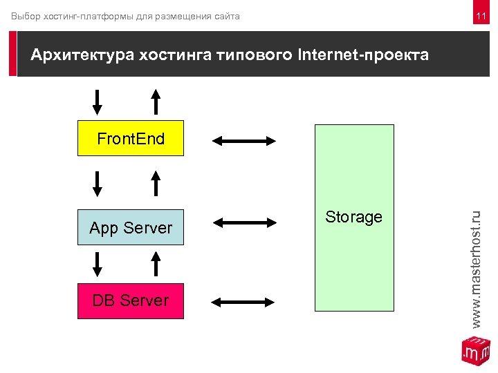 11 Выбор хостинг-платформы для размещения сайта Архитектура хостинга типового Internet-проекта Front. End App Server