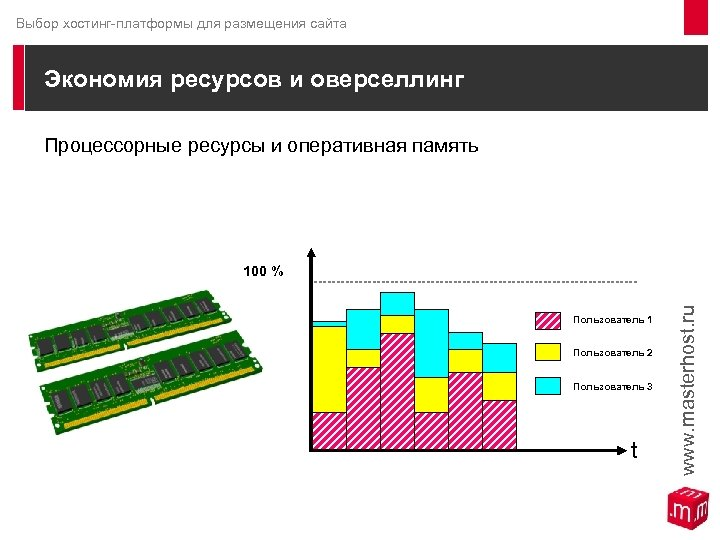 Выбор хостинг-платформы для размещения сайта Экономия ресурсов и оверселлинг Процессорные ресурсы и оперативная память