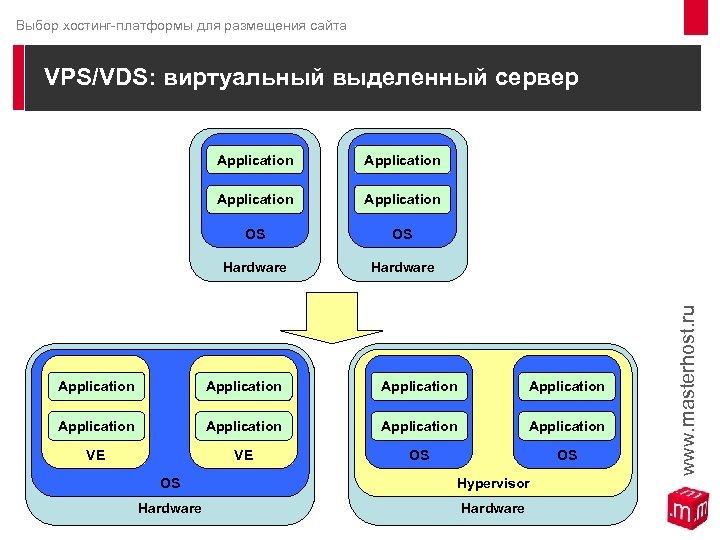 Выбор хостинг-платформы для размещения сайта VPS/VDS: виртуальный выделенный сервер Application OS OS Hardware Application